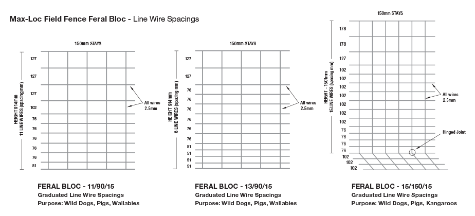 Max Loc line spacings